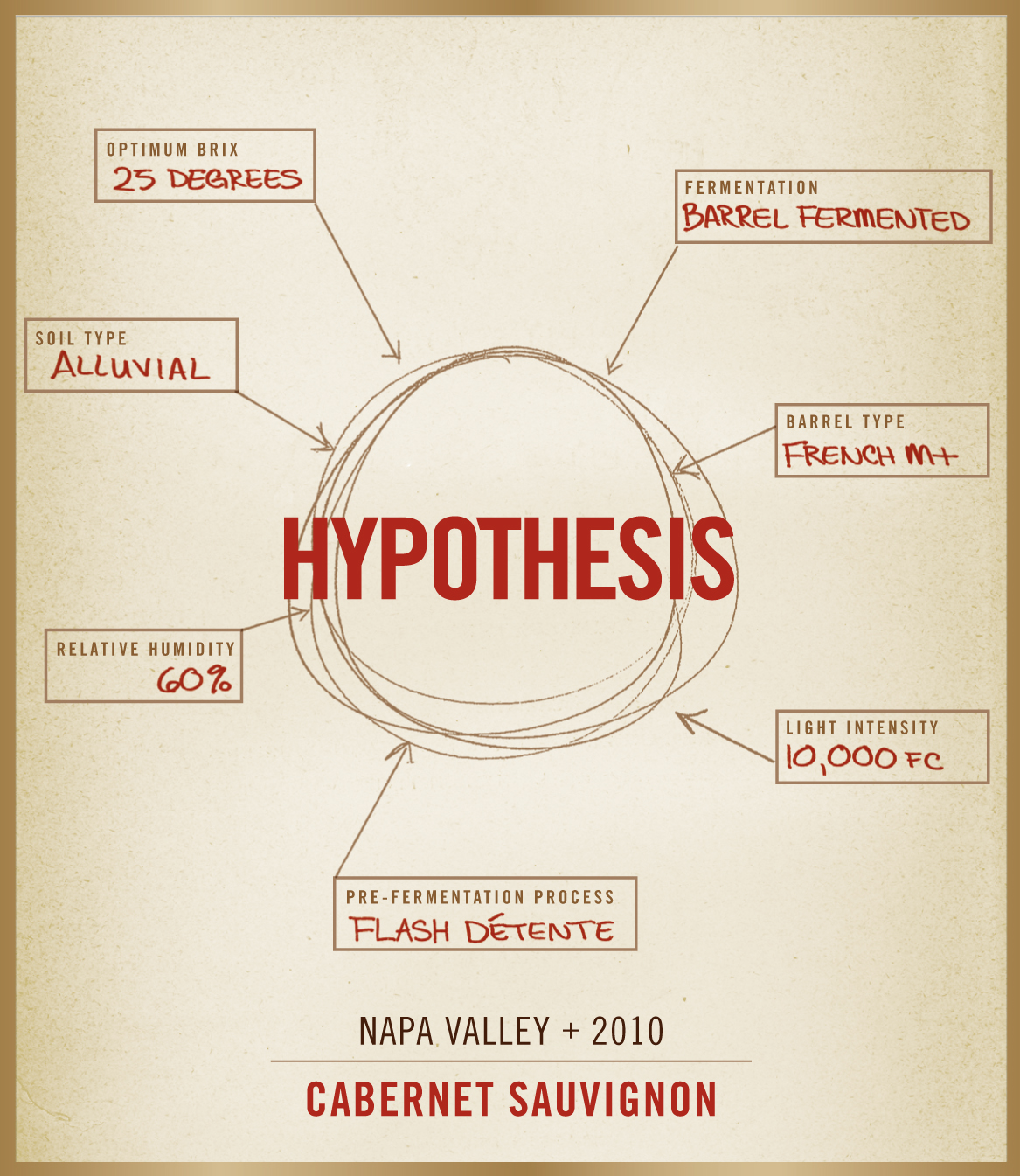 hyphothesis A null hypothesis is a type of hypothesis used in statistics that proposes that no statistical significance exists in a set of given observations.